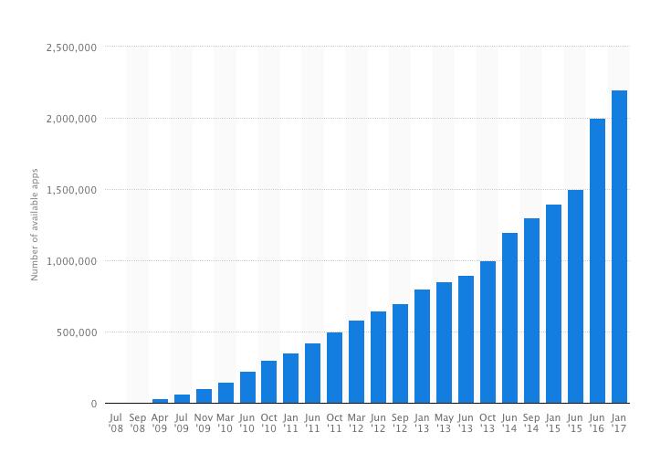 appstore-statistica